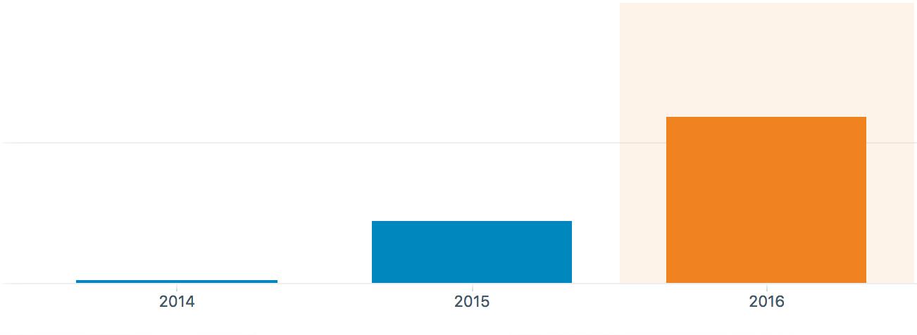 Afbeelding statistieken Monsieur Mango 2016